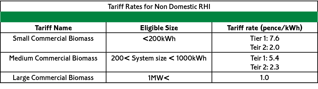 Tariff rates for RHI Payments